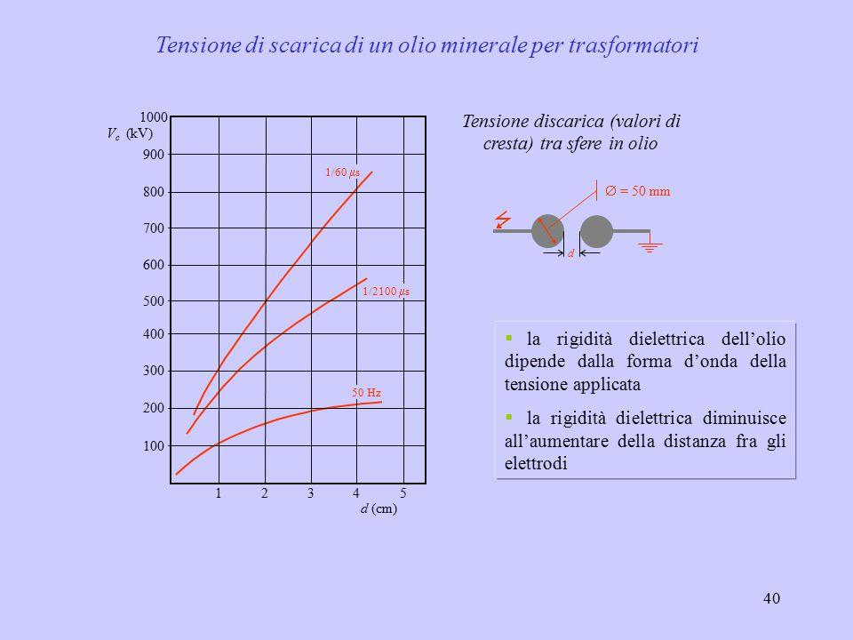 Tensione di scarica di un olio minerale per trasformatori