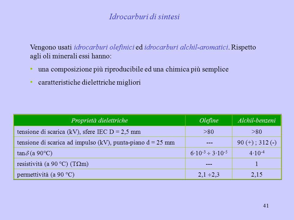 Idrocarburi di sintesi
