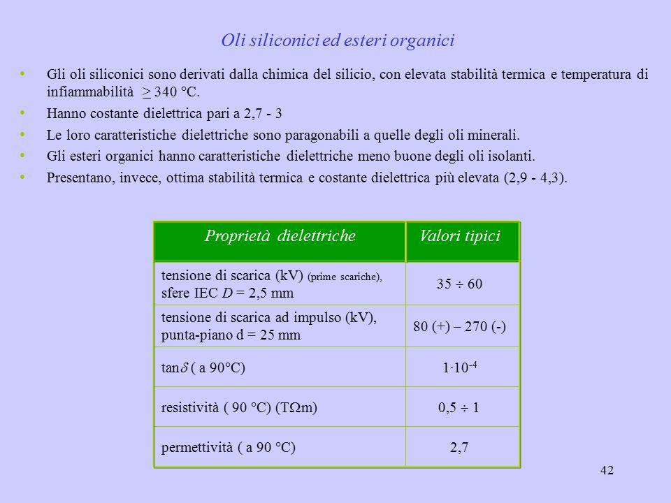 Oli siliconici ed esteri organici