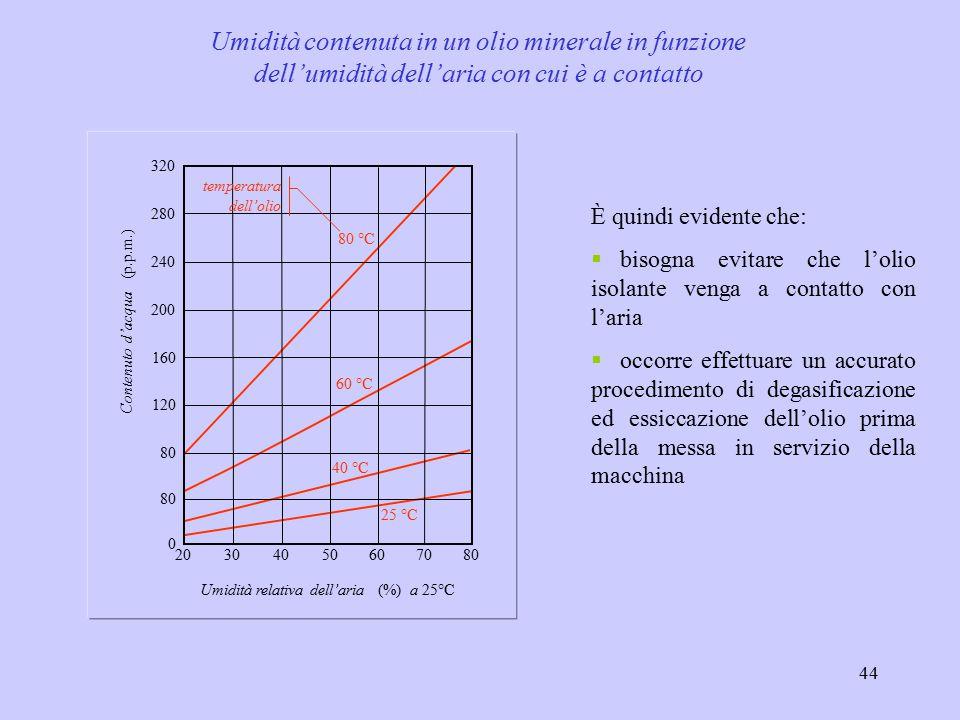 Umidità contenuta in un olio minerale in funzione dell'umidità dell'aria con cui è a contatto