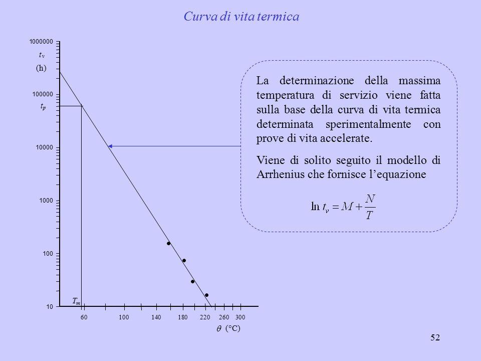 Curva di vita termica 1. 6. 4. 8. 2. 3. t. v. p. (h) T. m. q. (°C)