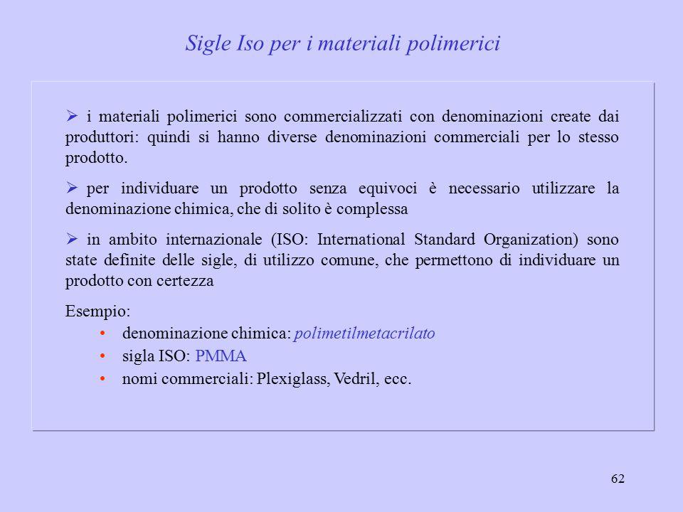 Sigle Iso per i materiali polimerici