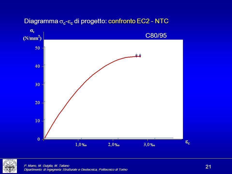 Diagramma c-c di progetto: confronto EC2 - NTC