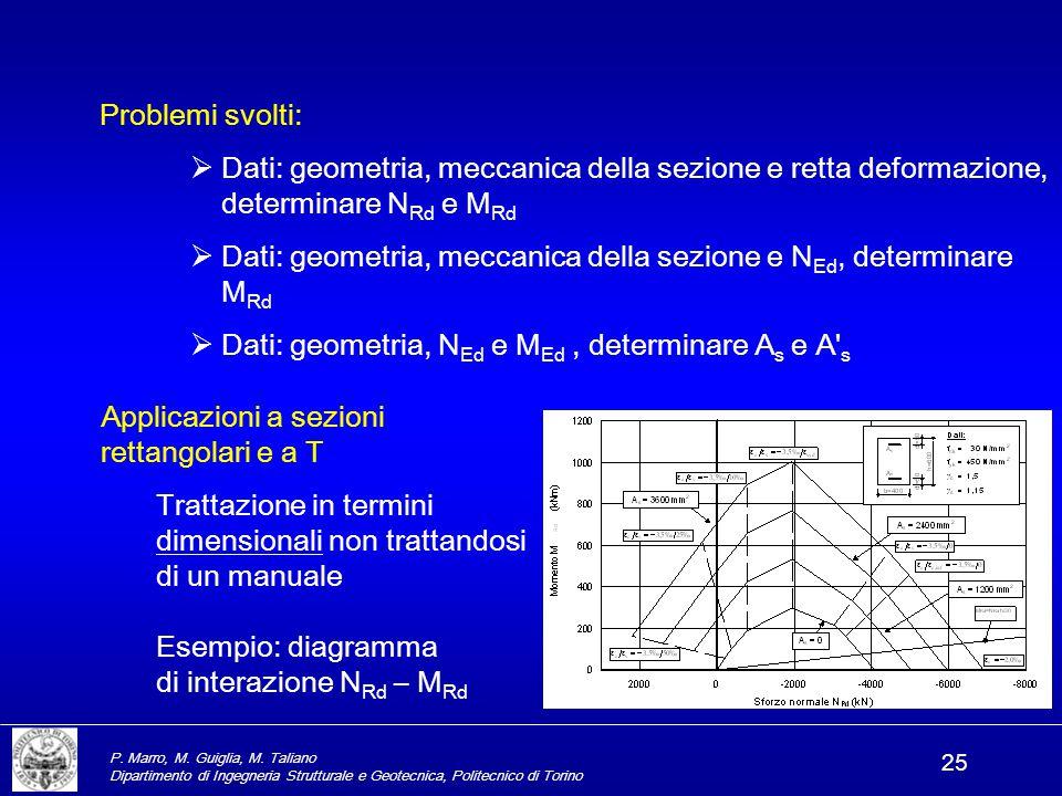 Dati: geometria, meccanica della sezione e NEd, determinare MRd