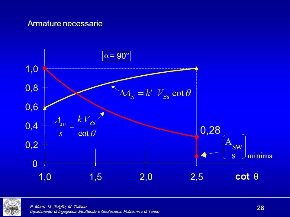 Armature necessarie a. = 90° 1,0. 0,8. 0,6. 0,4. 0,28. minima. sw. s. A. 0,2. cot q. 1,0.