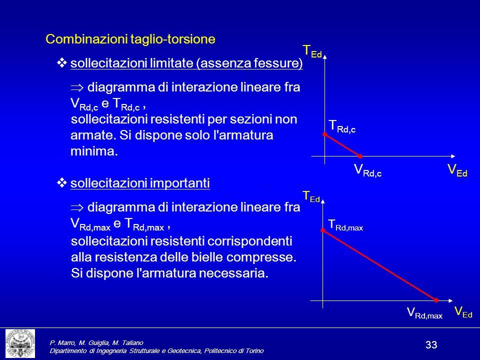 Combinazioni taglio-torsione sollecitazioni limitate (assenza fessure)