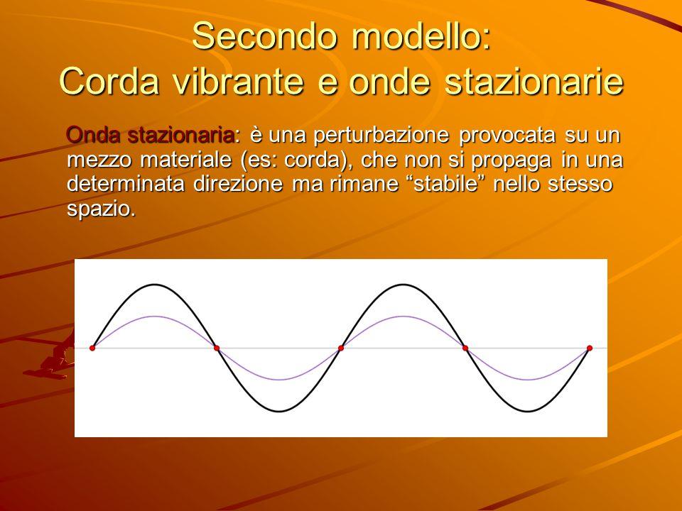Secondo modello: Corda vibrante e onde stazionarie