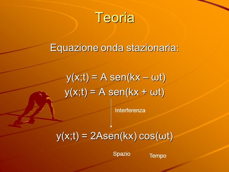 Teoria Equazione onda stazionaria: y(x;t) = A sen(kx – ωt)