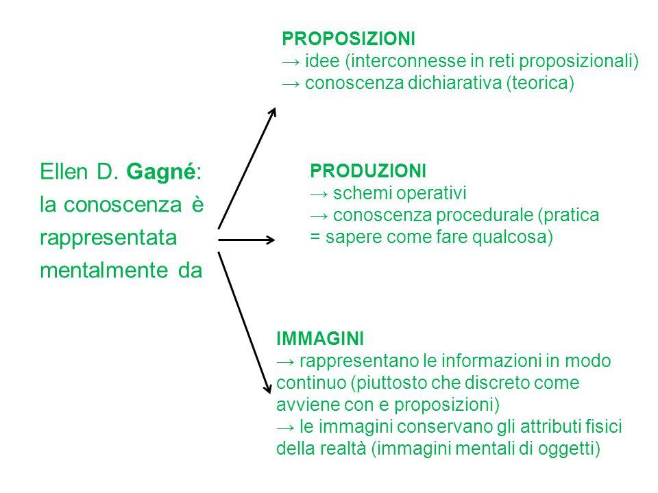 Ellen D. Gagné: la conoscenza è rappresentata mentalmente da