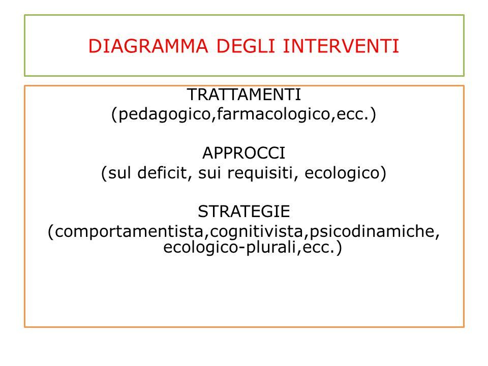 DIAGRAMMA DEGLI INTERVENTI