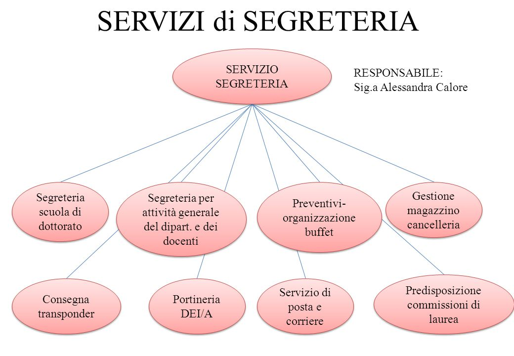 SERVIZI di SEGRETERIA SERVIZIO SEGRETERIA RESPONSABILE: