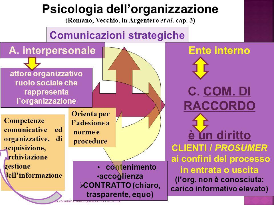 Psicologia dell'organizzazione C. COM. DI RACCORDO è un diritto