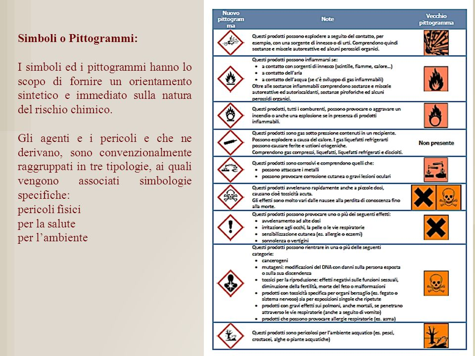 Simboli o Pittogrammi:
