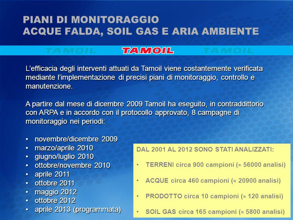 PIANI DI MONITORAGGIO ACQUE FALDA, SOIL GAS E ARIA AMBIENTE