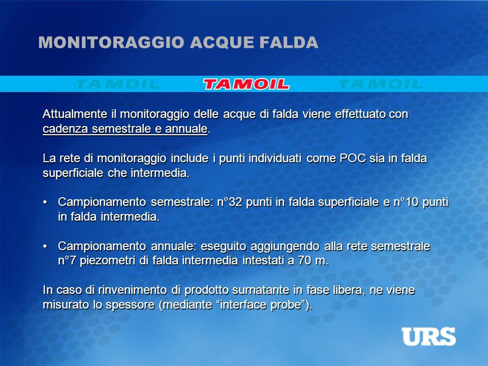MONITORAGGIO ACQUE FALDA