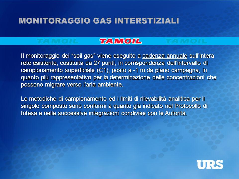 MONITORAGGIO GAS INTERSTIZIALI