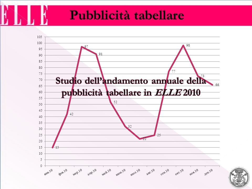 Studio dell'andamento annuale della pubblicità tabellare in ELLE 2010