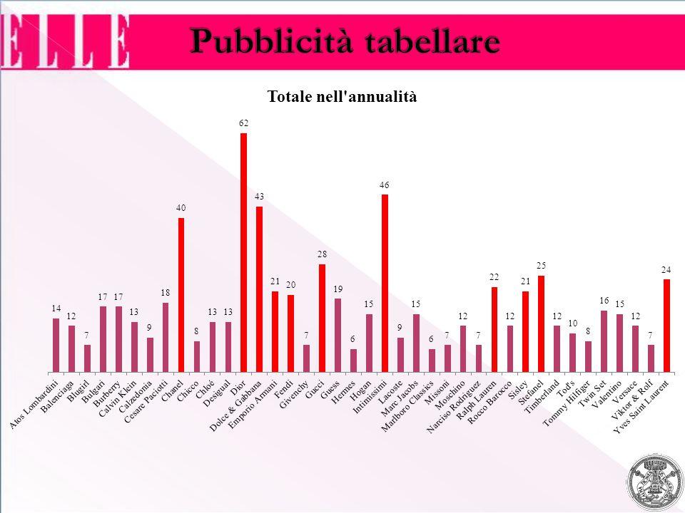 Pubblicità tabellare