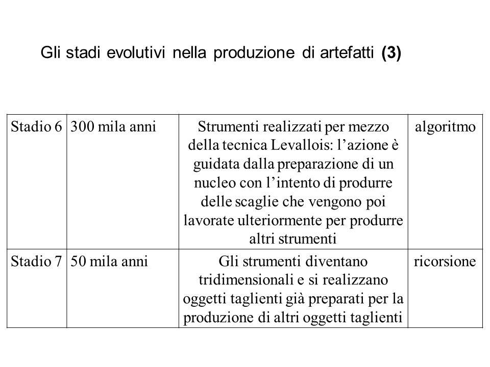 Gli stadi evolutivi nella produzione di artefatti (3)