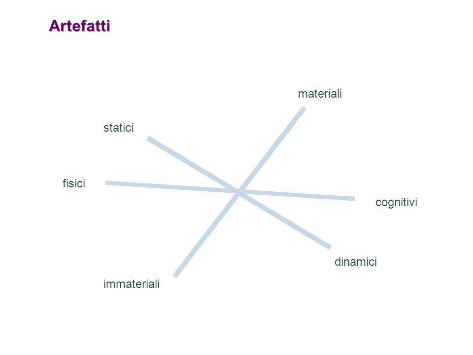 Artefatti materiali statici fisici cognitivi dinamici immateriali