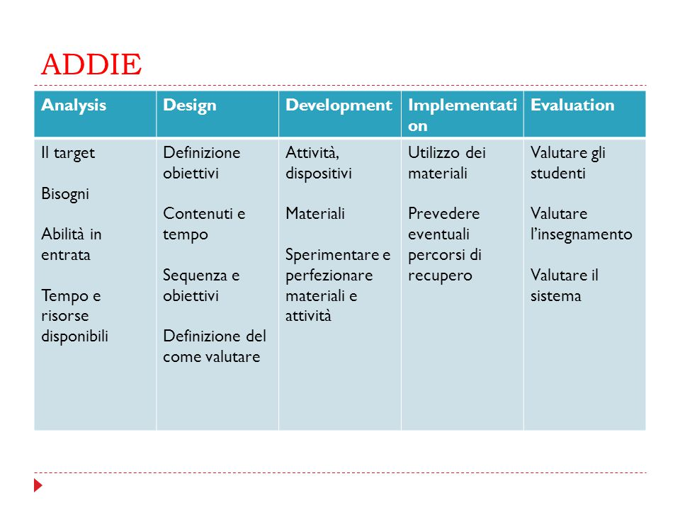 ADDIE Analysis Design Development Implementation Evaluation Il target