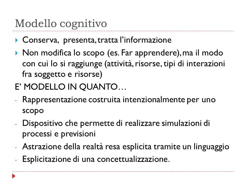 Modello cognitivo Conserva, presenta, tratta l'informazione