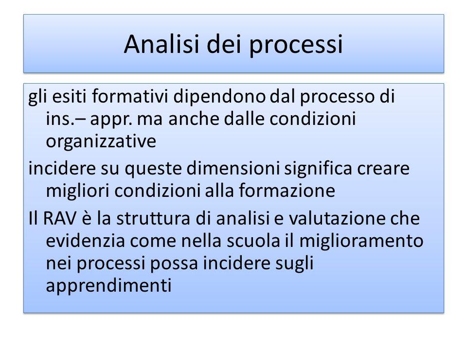 Analisi dei processi