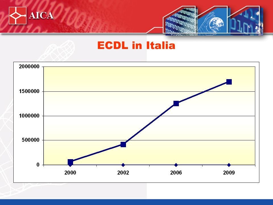 La Filiera ECDL Istituzioni Europee Scuole Candidati >1.700.000