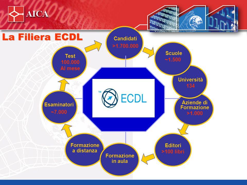 AICA e la Qualità Contributo di AICA alla diffusione della cultura delle certificazioni in Italia.