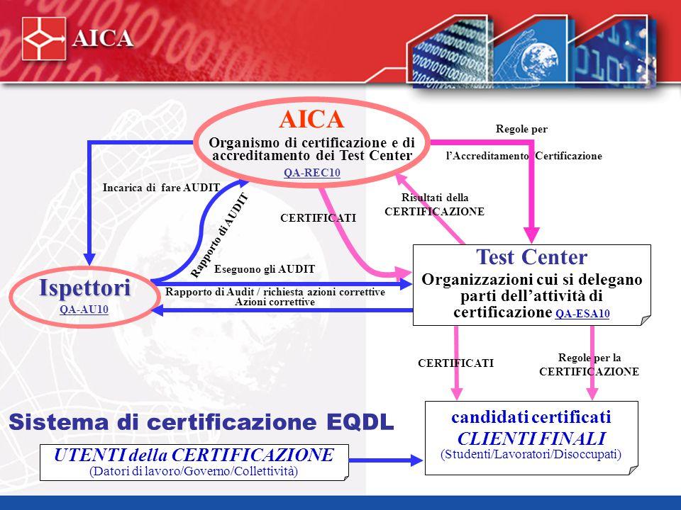 EQDL Start: Programma. Contenuti. MOD 1: I Concetti di base della qualità e della soddisfazione del cliente,
