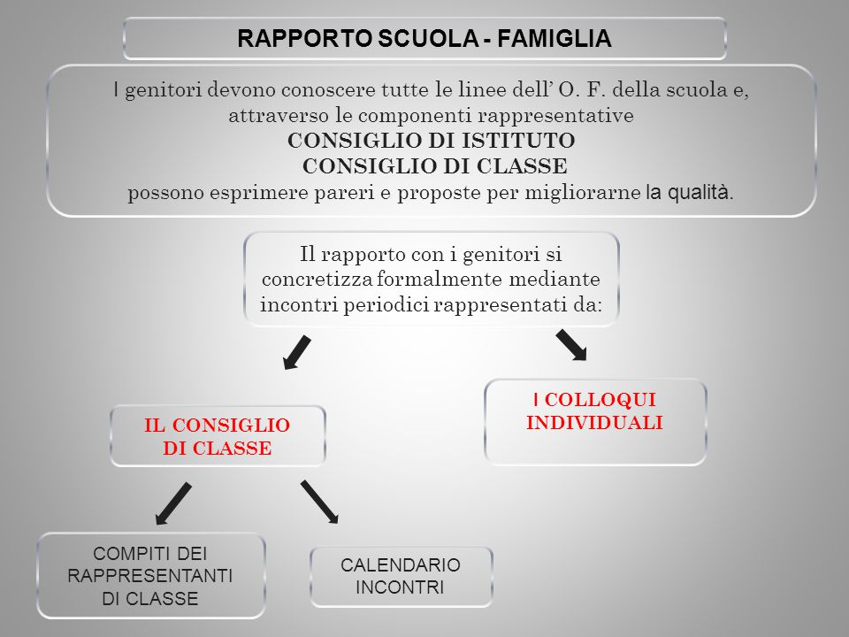 RAPPORTO SCUOLA - FAMIGLIA I COLLOQUI INDIVIDUALI