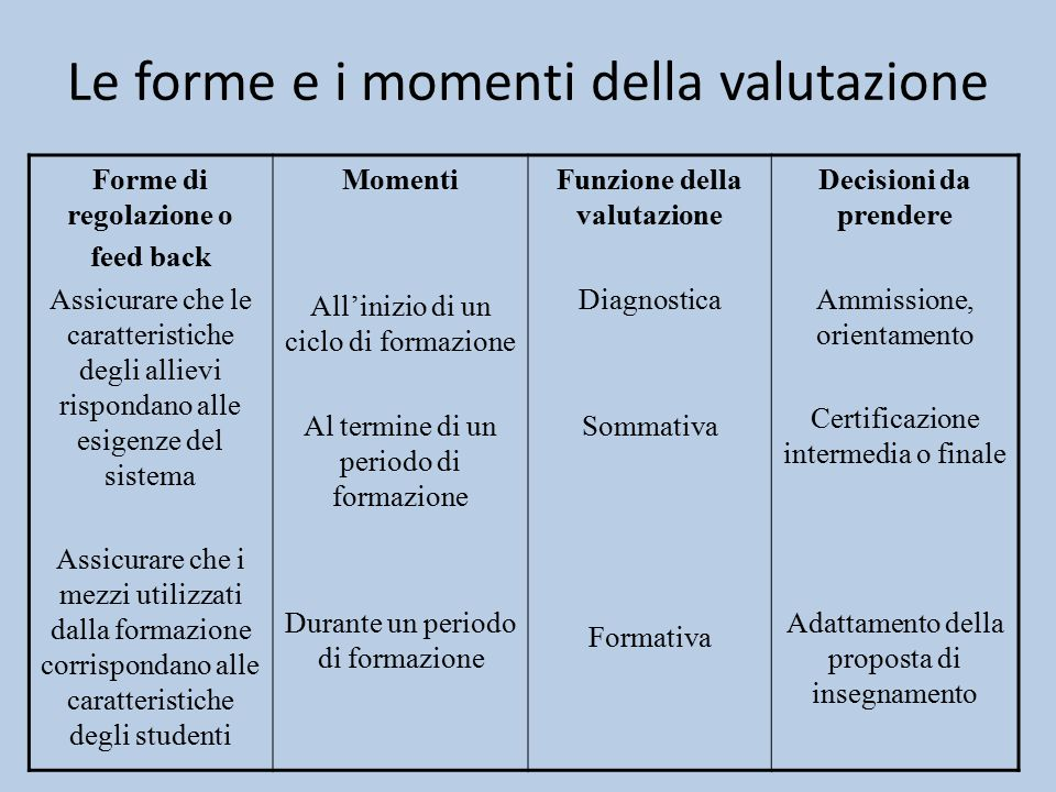 Le forme e i momenti della valutazione