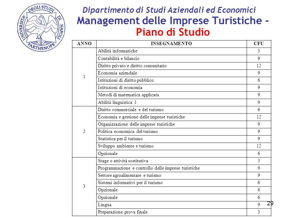 Management delle Imprese Turistiche - Piano di Studio