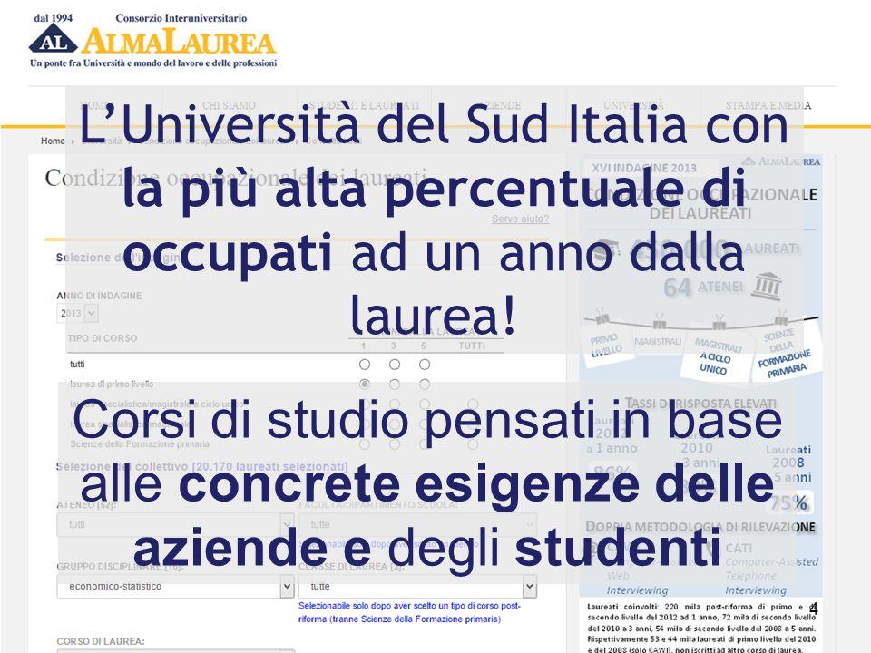 L'Università del Sud Italia con la più alta percentuale di occupati ad un anno dalla laurea!