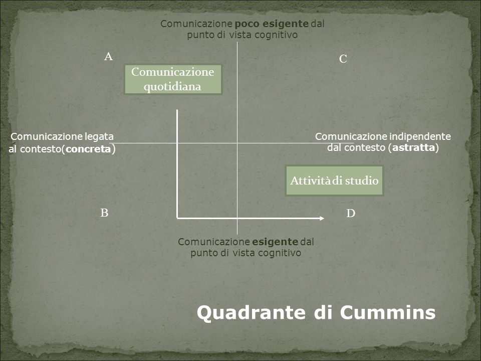 Quadrante di Cummins A C Comunicazione quotidiana Attività di studio B
