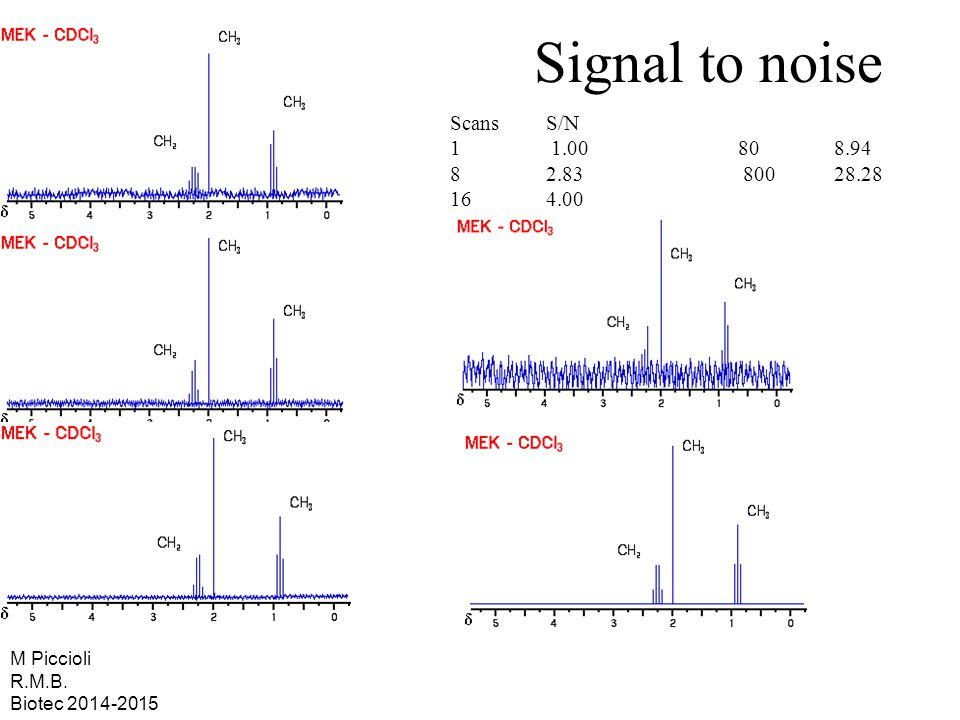 Signal to noise Scans S/N 1 1.00 80 8.94 8 2.83 800 28.28 16 4.00
