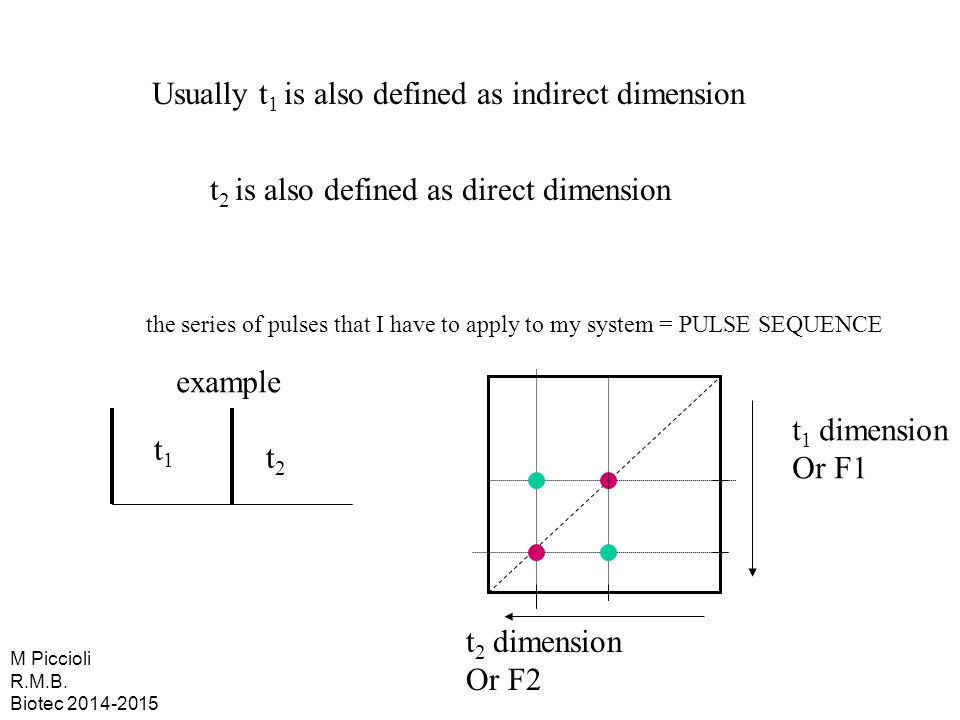 Usually t1 is also defined as indirect dimension