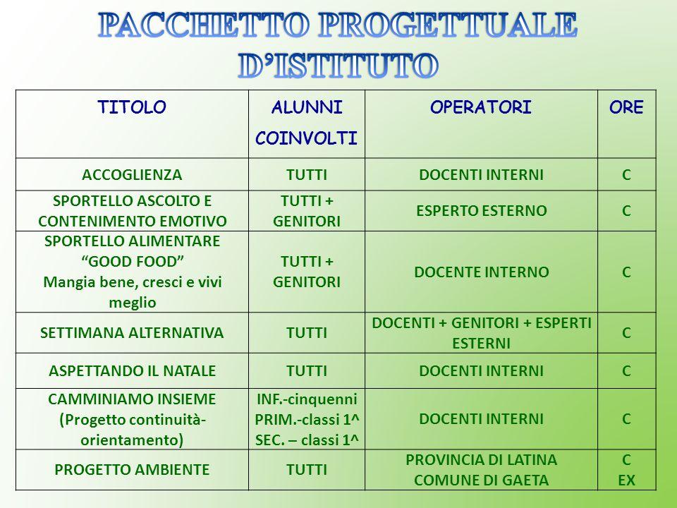PACCHETTO PROGETTUALE D'ISTITUTO
