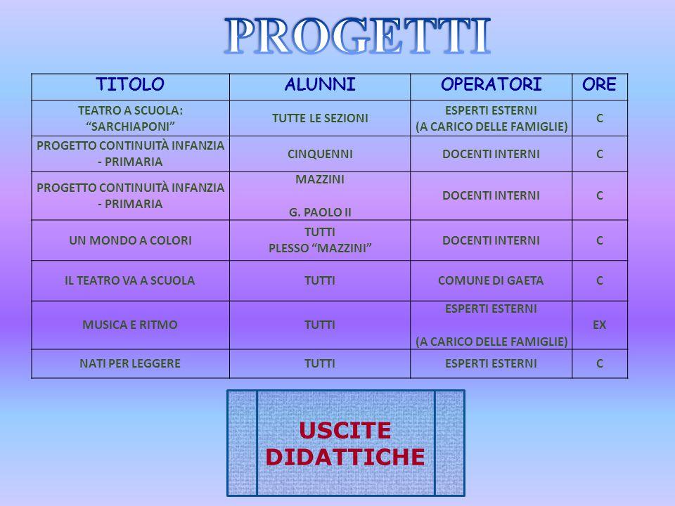 PROGETTI USCITE DIDATTICHE TITOLO ALUNNI OPERATORI ORE