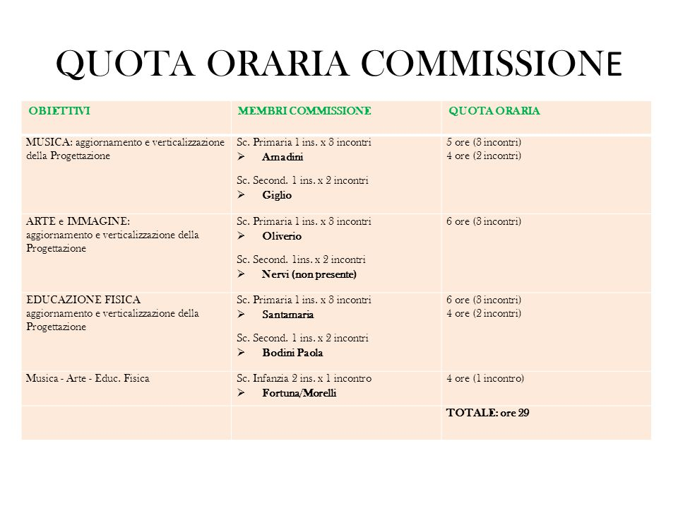 QUOTA ORARIA COMMISSIONE