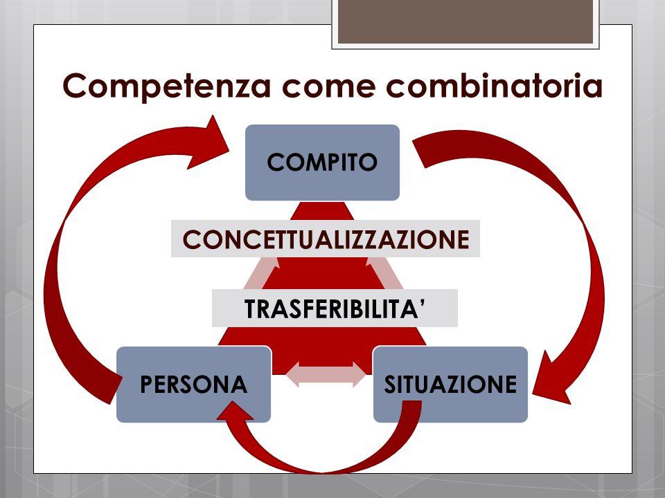 Competenza come combinatoria