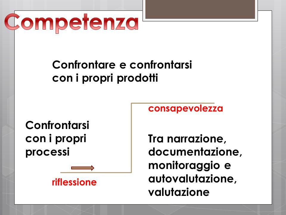 Competenza Confrontare e confrontarsi con i propri prodotti