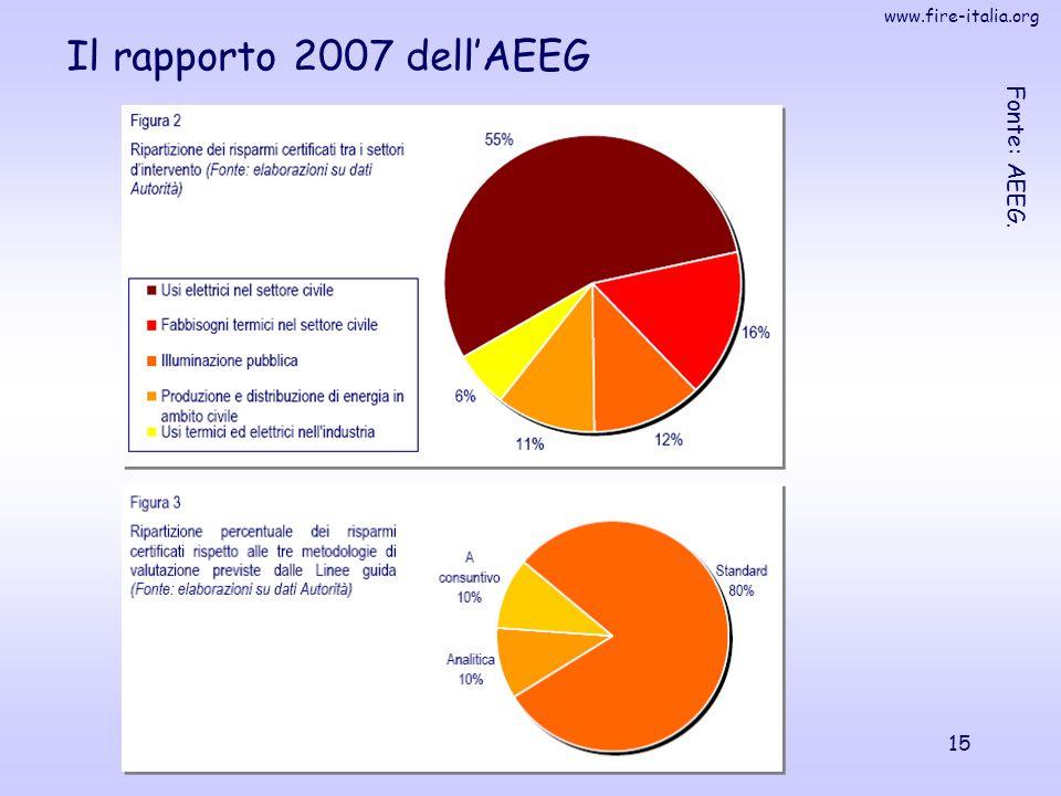 Il rapporto 2007 dell'AEEG Fonte: AEEG.