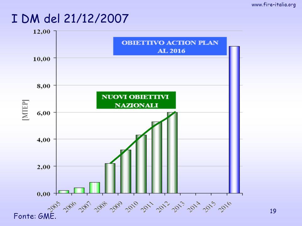 I DM del 21/12/2007 Fonte: GME.