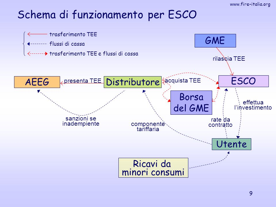 Schema di funzionamento per ESCO