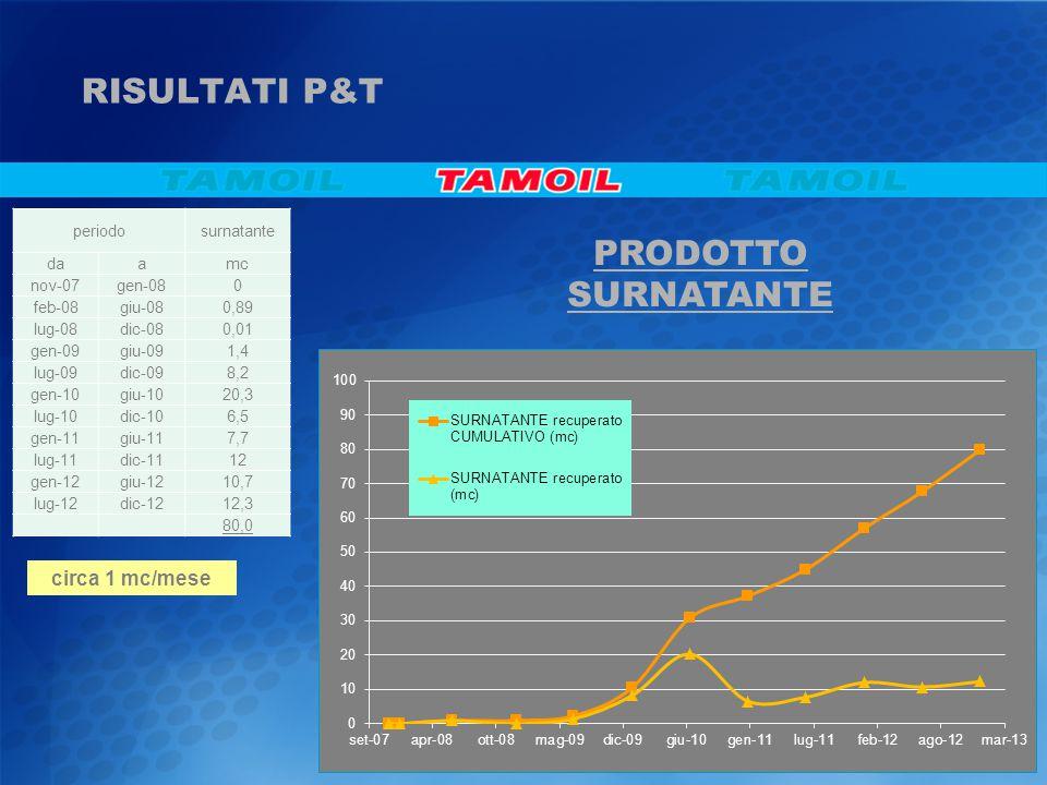 RISULTATI P&T PRODOTTO SURNATANTE circa 1 mc/mese periodo surnatante