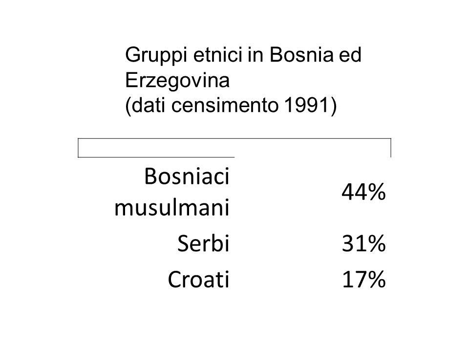 Bosniaci musulmani 44% Serbi 31% Croati 17%