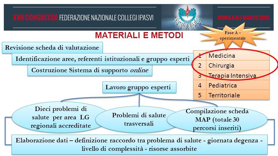 MATERIALI E METODI Revisione scheda di valutazione 1 Medicina 2