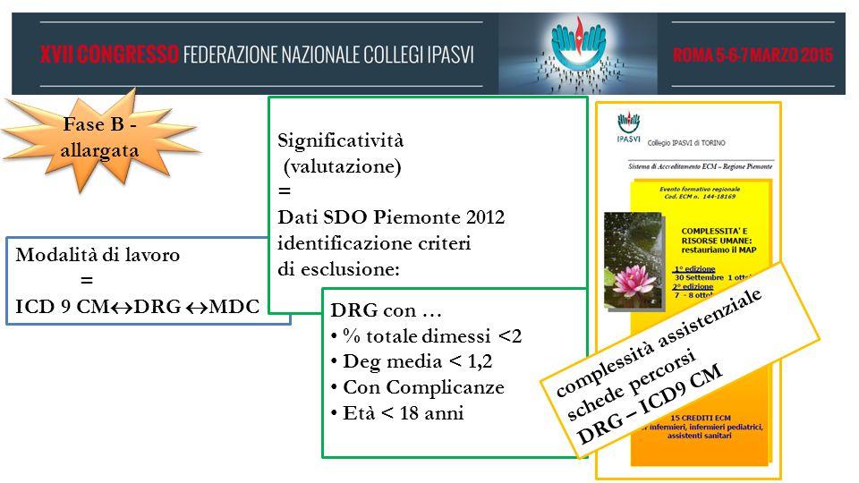 Fase B - allargata. Significatività. (valutazione) = Dati SDO Piemonte 2012. identificazione criteri.