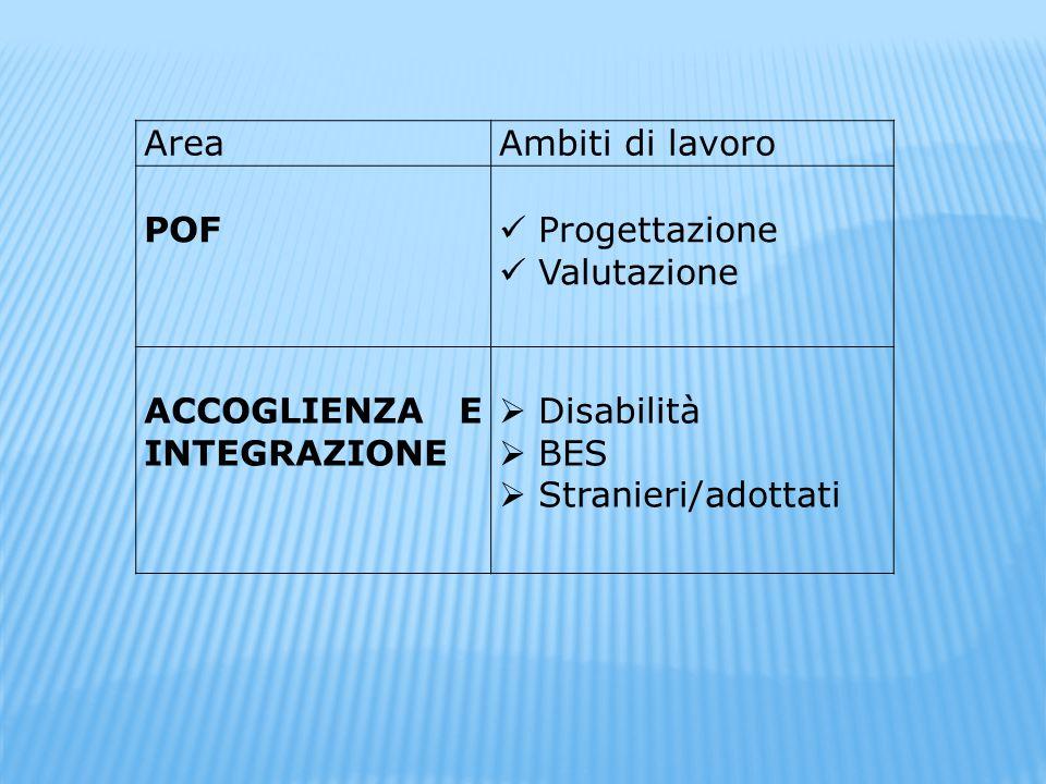 Area Ambiti di lavoro. POF. Progettazione. Valutazione. ACCOGLIENZA E INTEGRAZIONE. Disabilità.